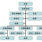 職中學生會組織架構